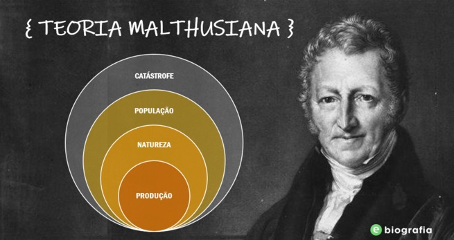 teoria de thomas malthus